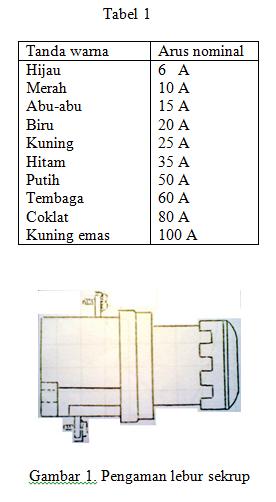 Pengaman Listrik Fuse (Pelebur)