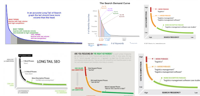 Content Strategy for SEO