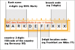 Conventional Bank In Malaysia Name City Swift Code