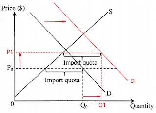 2016 Econ DSE Paper 1 Q42 Import Quota 進口稅