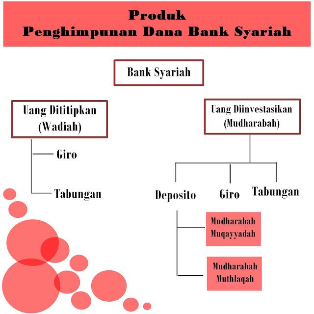 Penghimpunan Dana pada Bank Syariah