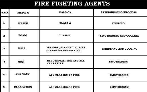FIRE EXTINGUISHING AGENTS