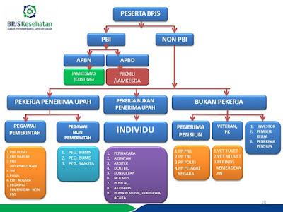 Jenis peserta BPJS Kesehatan