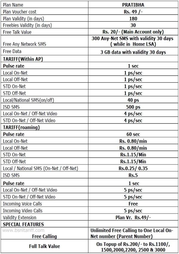BSNL Introduced new 'Pratibha' Prepaid mobile plan with 3GB free
