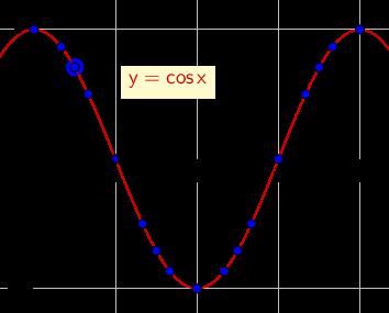 Fungsi Trigonometri dan Grafiknya