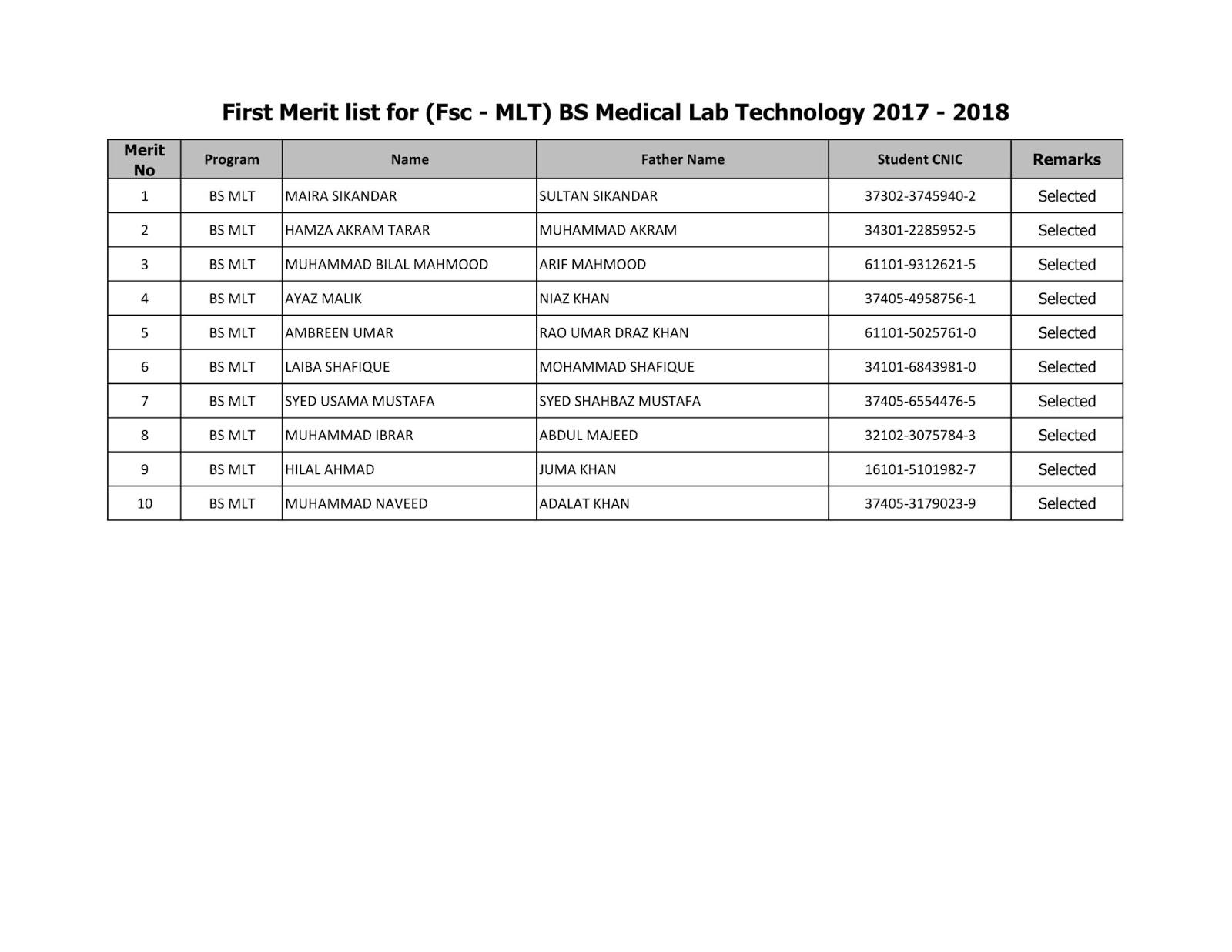 NUMS Merit List 2018(MLT & Cardiac Perfusion) | MDCAT Guide