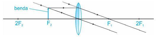 Diagram pembentukan bayangan lensa cembung dengan benda di titik F2.