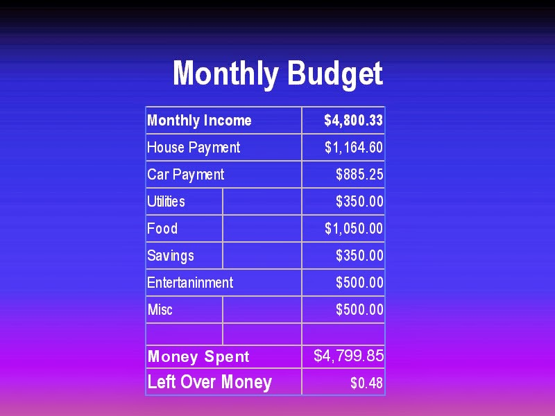Some Useful Personal Finance Tips Personal Budgeting