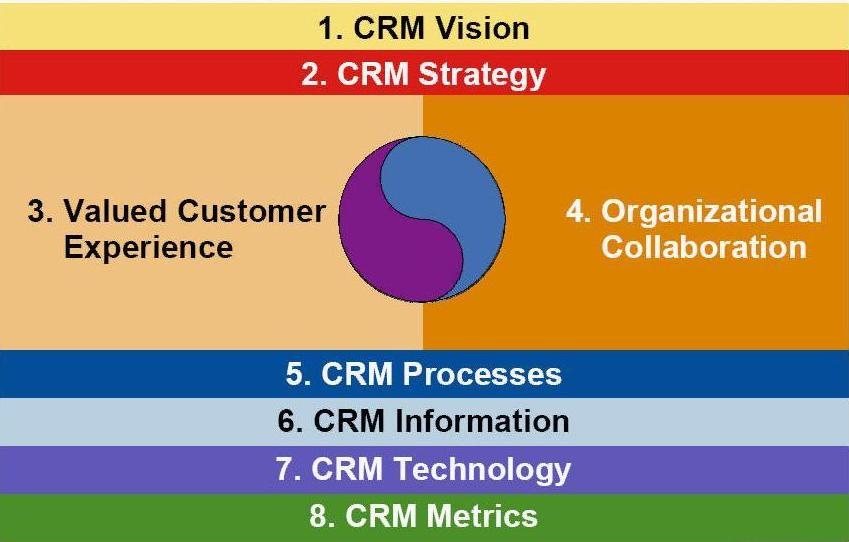 crm a vision for higher study Chapter 7 planning your crm program programmers should agree on a unified crm vision turn leading to higher customer profitability.