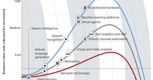 Facing a future of technologic wonders: Artificial Intelligence
