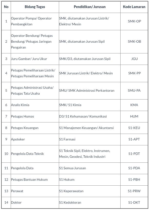 Lowongan Kerja BUMN Perum Jasa Tirta II (PJT II) Juni 2017
