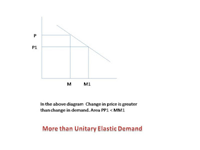 demand change more than change in price is called elastic demand