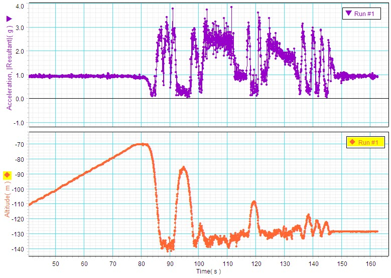 total (resultant) g-force for the superman ride  bottom: the relative  altitude for the ride (ground level is approximately -140 meters on the  graph)