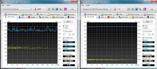 HD Tune Pro benchmark - Samsung 840 Pro