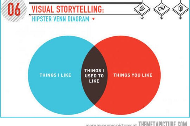 Deeply Trivial V Is For Venn Diagram