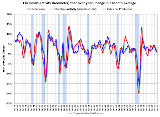 Chemical Activity Barometer