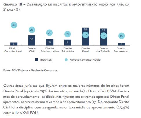 Direito Constitucional é a matéria com maior taxa de aproveitamento na segunda fase entre os aprovados no exame da OAB