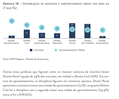 Distribuição de inscritos e aproveitamento médio por área na segunda fase