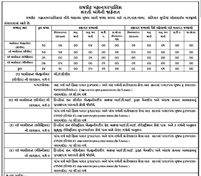 Rajkot Municipal Corporation (RMC) Recruitment for Assistant Engineer & Work Assistant Posts 2018