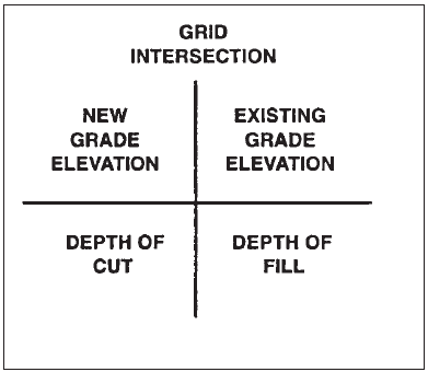 "Calculation of Cut and Fill Using the ""Grid Method"