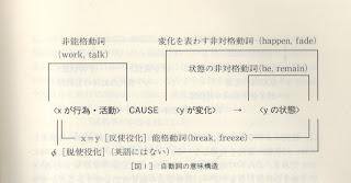 自動詞の意味構造(影山, 2001)