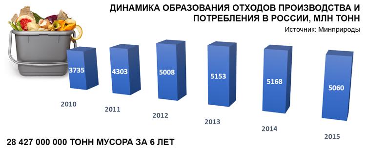 Динамика образования отходов производства и потребления в России, миллионов тонн