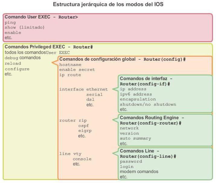 Modos De Funcionamiento De Cisco Ios Y Modos Principales
