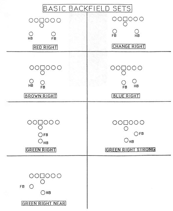 Pro Football Journal: Formations: Coryell, Walsh, And