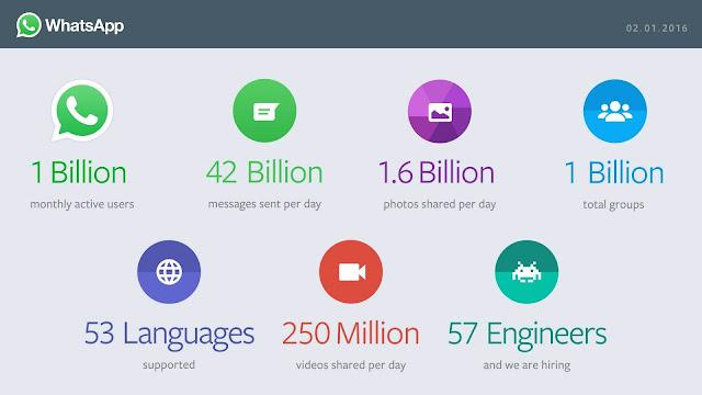 WhatsApp passa de 1 bilhão de usuários ativos mensais