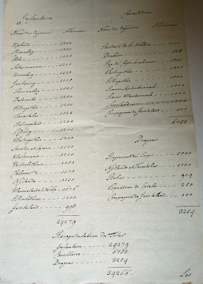 Samenvatting samenstelling Zweeds leger 1775, bron KHA