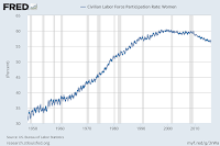 FRED - Civilian Labor Force Participation Rate: Women