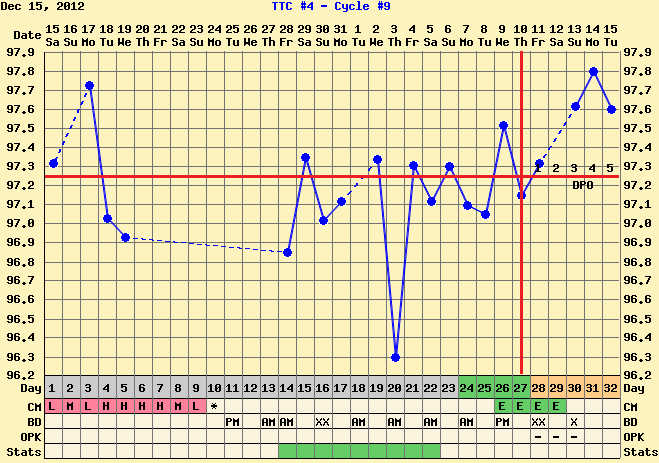 Waiting On Two Pink Lines: CD 32 - 5 DPO