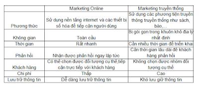 so sánh 2 loại marketing