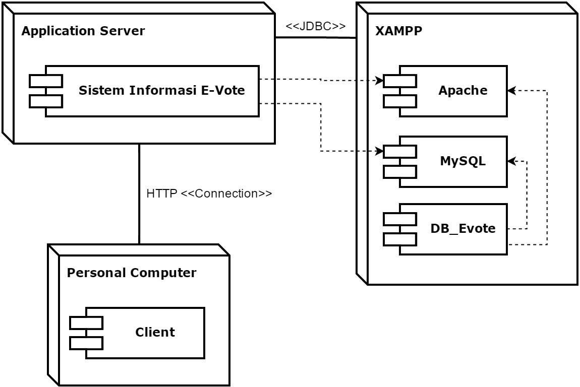 class diagram for voting system data flow payroll management dewangga okta w analisis perancangan sistem informasi