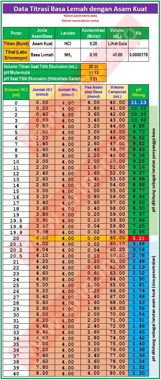 Rumus Titrasi Asam Basa : rumus, titrasi, Membuat, Kurva, Titrasi, Bagian-2, (Memplot, Volume, Titrasi)