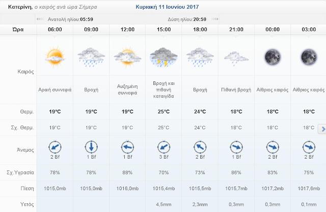 Ο καιρός σήμερα Κυριακή 11 Ιουνίου 2017 στην Κατερίνη