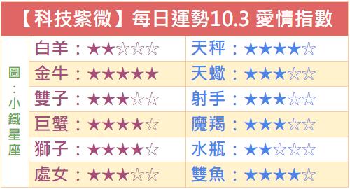 【科技紫微】每日運勢2018.10.3