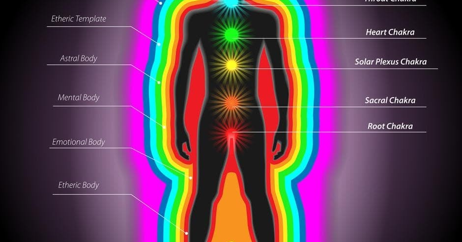 7 Layers Of Aura Material And Spiritual Parts Of The