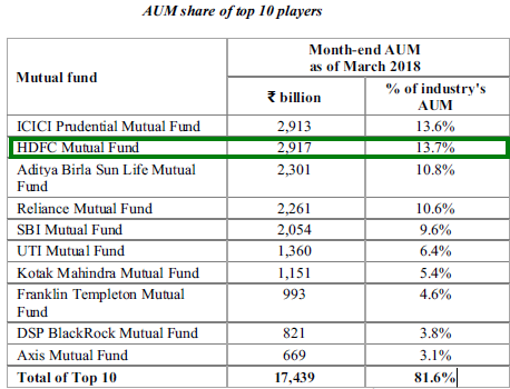 Why Bullish on HDFC AMC IPO - hdfc mutual fund IPO review