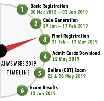 Important Dates for AIIMS MBBS Entrance Exam 2019