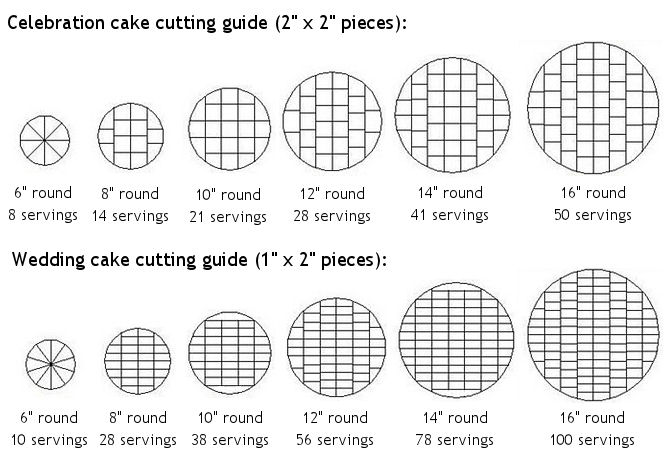round wedding cake serving chart kaaren s kakes wedding cakes revisited pricing and 19328