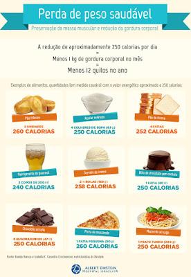 Emagrecer - Corte calorias e não gorduras - Este é o segredo para emagrecer