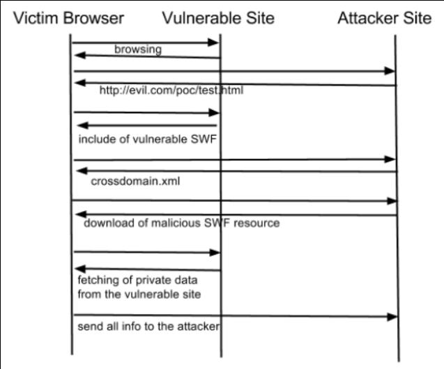 Minded Security Blog: Exploiting CVE-2011-2461 on google com