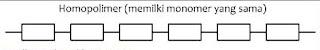 Pengertian Homopolimer