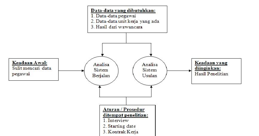 Contoh Jurnal Penelitian Sistem Informasi Manajemen ...