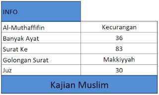 Informasi surat Al-Muthaffifin dari arti, banyak ayat, surat ke, golongan surat, dan juz