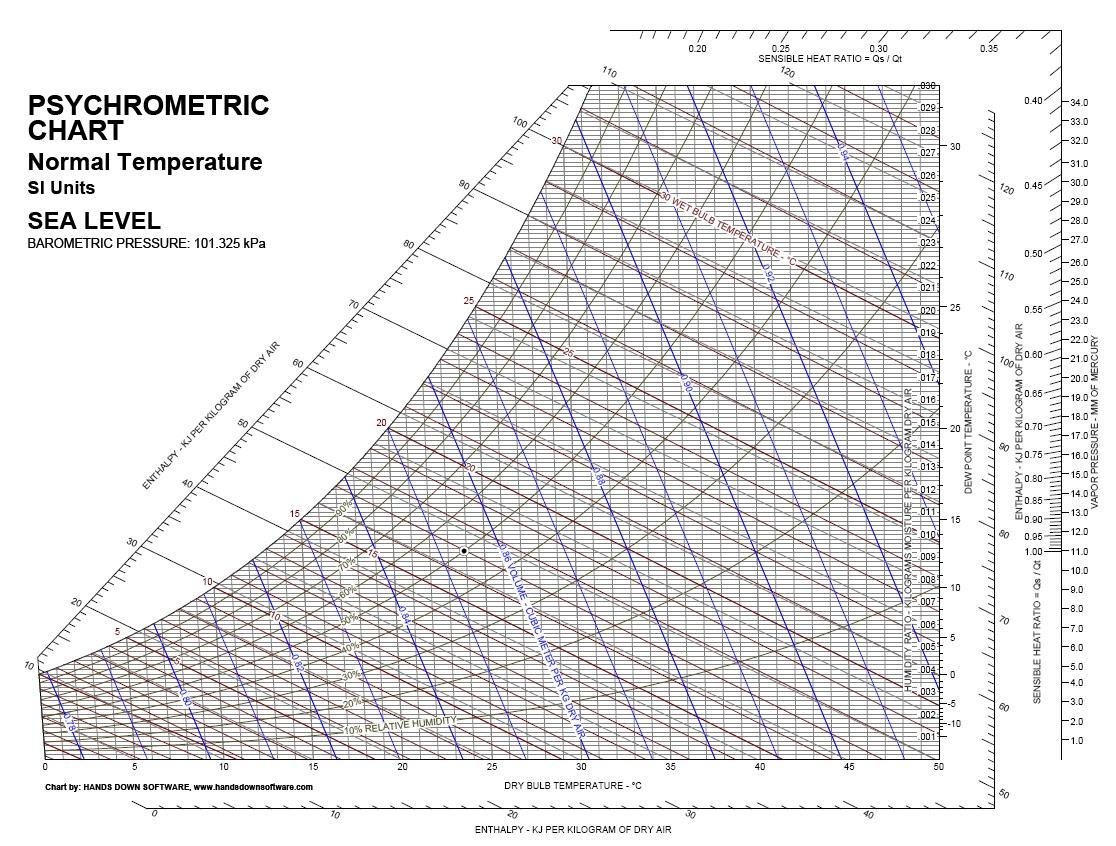 Trane Psychrometric Chart Pdf