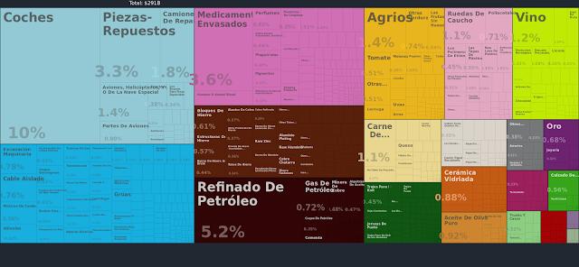 Exportaciones de España 2013