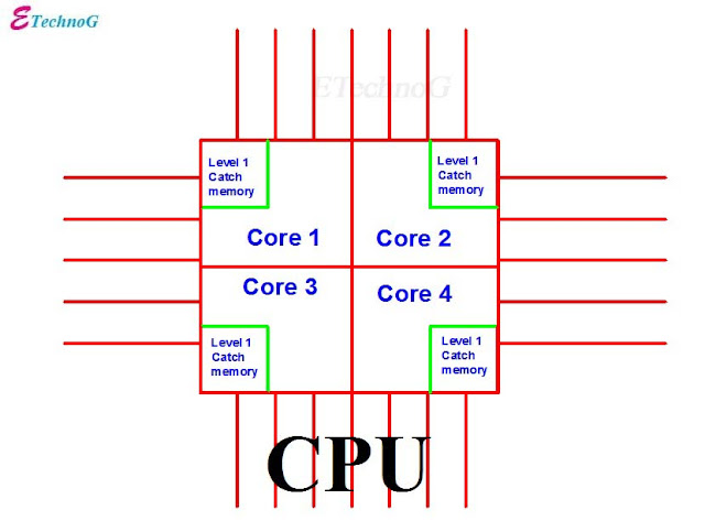 computer memory types, memory types, types of memory in computer, cache memory, Random Access Memory(RAM), Hard Disk