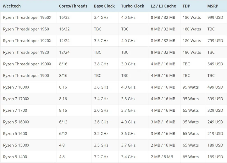 AMD chính thức bán Ryzen Threadripper 1900X, giá 549 USD